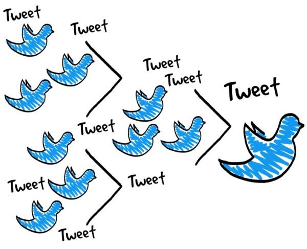 Social Media Tweet Birds Tweeting
