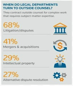 legal department outside counsel law firm litgiation