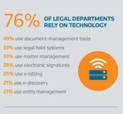 legal departmetns technology document management tools law firm ebilling