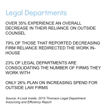 legal departments law firm outside counsel in-house